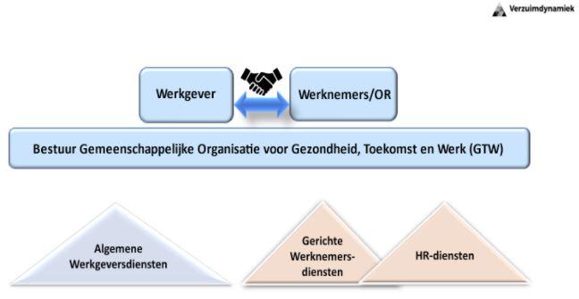 gemeenschappelijke-organisatie